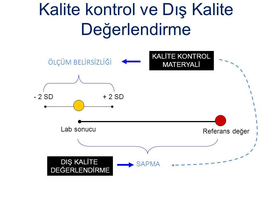 ÖLÇÜM BELİRSİZLİĞİ Kalite kontrol ve Dış Kalite Değerlendirme Referans değer Lab sonucu - 2 SD + 2 SD KALİTE KONTROL MATERYALİ SAPMA DIŞ KALİTE DEĞERL