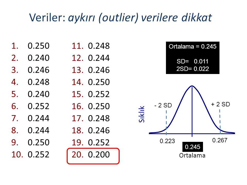 Veriler: aykırı (outlier) verilere dikkat 1.0.250 2.0.240 3.0.246 4.0.248 5.0.240 6.0.252 7.0.244 8.0.244 9.0.250 10.0.252 11.0.248 12.0.244 13.0.246