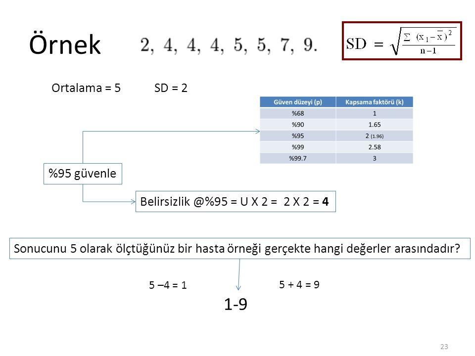 Örnek 23 Ortalama = 5SD = 2 Belirsizlik @%95 = U X 2 = 2 X 2 = 4 Sonucunu 5 olarak ölçtüğünüz bir hasta örneği gerçekte hangi değerler arasındadır? 5