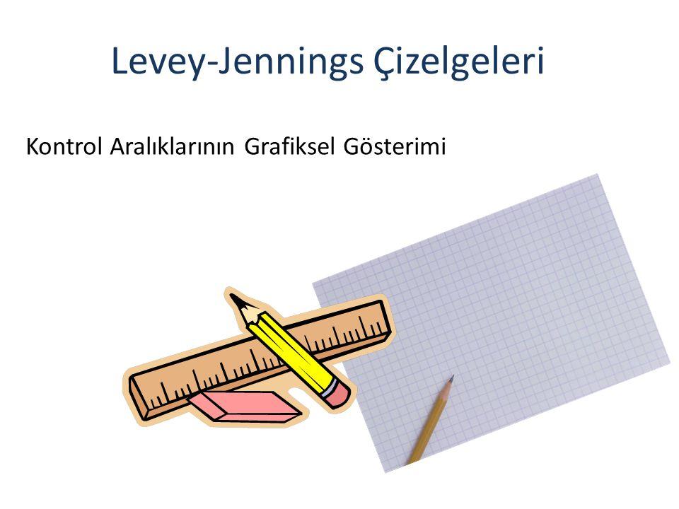 Levey-Jennings Çizelgeleri Kontrol Aralıklarının Grafiksel Gösterimi