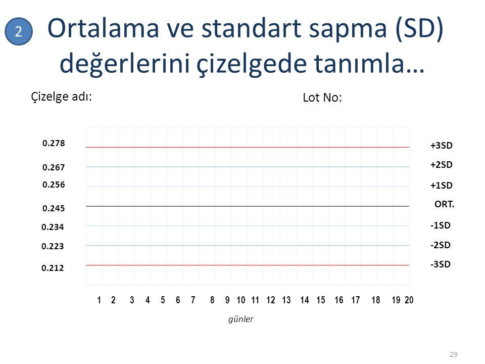 Ortalama ve standart sapma (SD) değerlerini çizelgede tanımla… 29 1 23 4567 8 910111213141516171819 20 0.245 0.256 0.267 0.278 0.234 0.223 0.212 ORT.