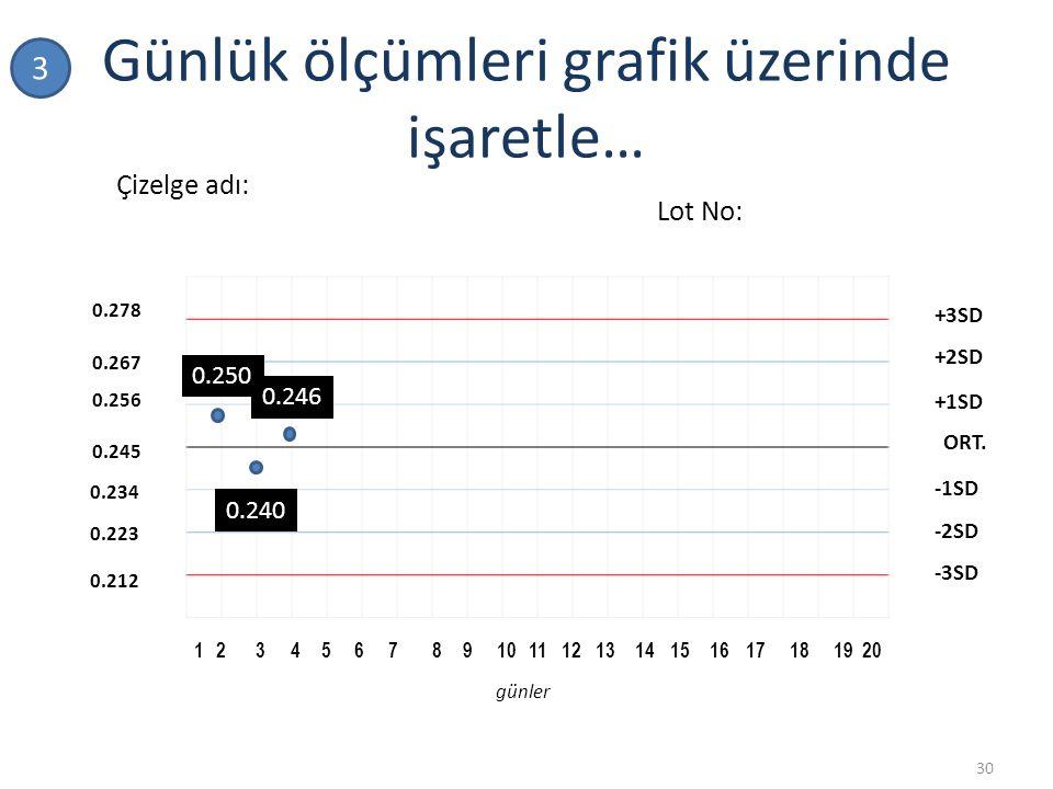 Günlük ölçümleri grafik üzerinde işaretle… 30 1 234567 8 910111213141516171819 20 0.245 0.256 0.267 0.278 0.234 0.223 0.212 ORT. +1SD +2SD -1SD -2SD -