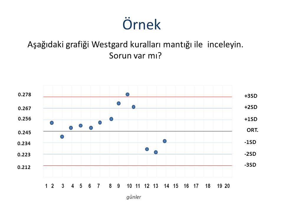 Örnek Aşağıdaki grafiği Westgard kuralları mantığı ile inceleyin. Sorun var mı? 1 234567 8 910111213141516171819 20 0.245 0.256 0.267 0.278 0.234 0.22