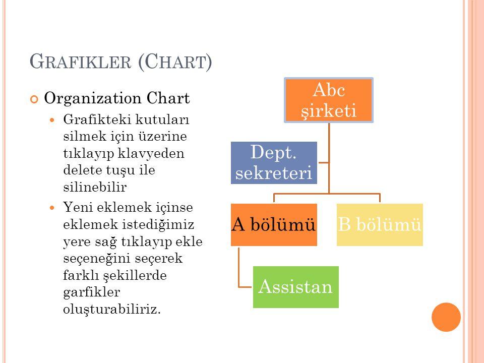 G RAFIKLER (C HART ) Organization Chart Grafikteki kutuları silmek için üzerine tıklayıp klavyeden delete tuşu ile silinebilir Yeni eklemek içinse eklemek istediğimiz yere sağ tıklayıp ekle seçeneğini seçerek farklı şekillerde garfikler oluşturabiliriz.