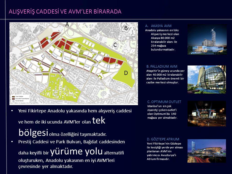 ALIŞVERİŞ CADDESİ VE AVM'LER BİRARADA Yeni Fikirtepe Anadolu yakasında hem alışveriş caddesi ve hem de iki ucunda AVM'ler olan tek bölgesi olma özelli