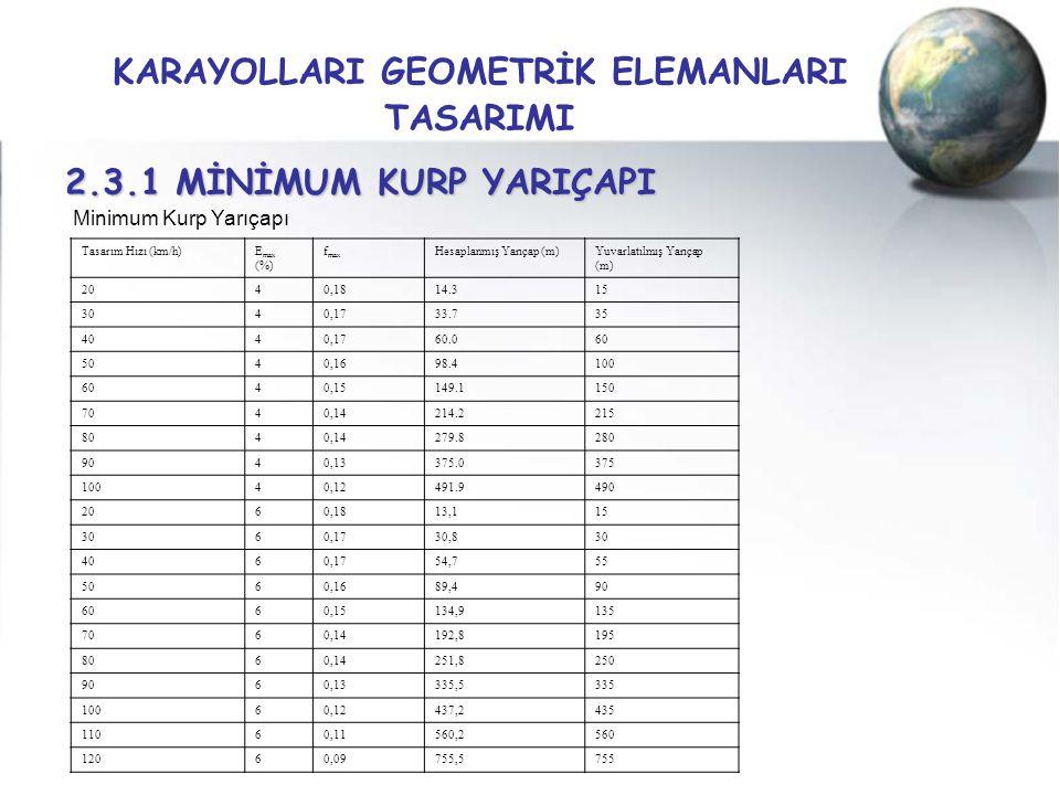 KARAYOLLARI GEOMETRİK ELEMANLARI TASARIMI 2.3.1 MİNİMUM KURP YARIÇAPI Tasarım Hızı (km/h)E max (%) f max Hesaplanmış Yarıçap (m)Yuvarlatılmış Yarıçap