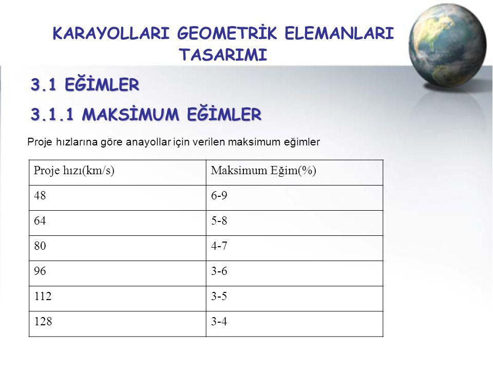 KARAYOLLARI GEOMETRİK ELEMANLARI TASARIMI 3.1 EĞİMLER 3.1.1 MAKSİMUM EĞİMLER Proje hızı(km/s)Maksimum Eğim(%) 486-9 645-8 804-7 963-6 1123-5 1283-4 Pr