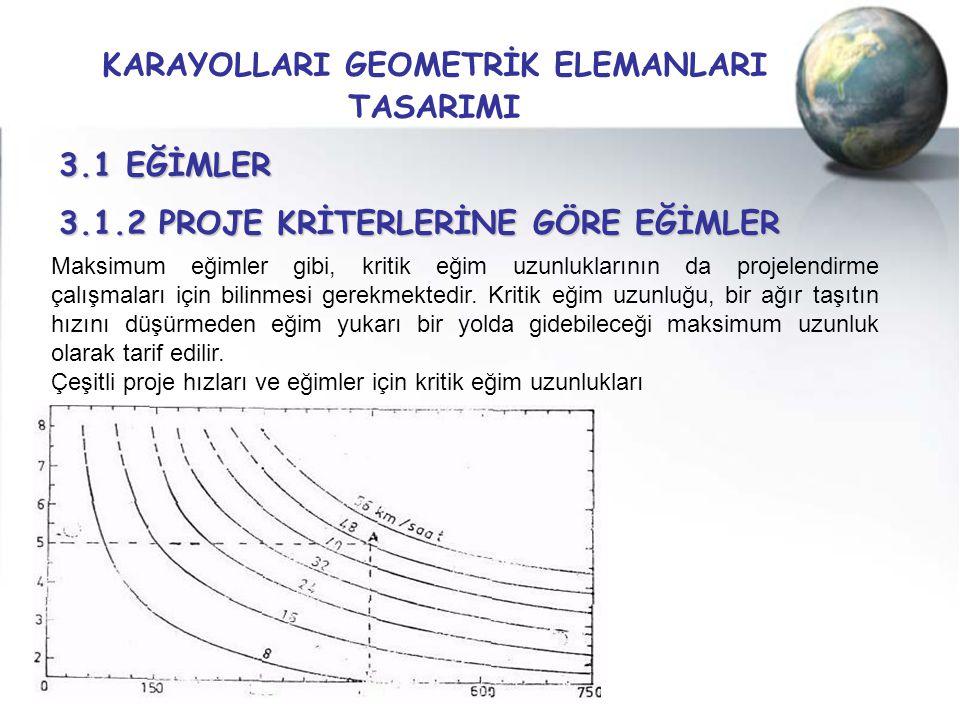 KARAYOLLARI GEOMETRİK ELEMANLARI TASARIMI 3.1 EĞİMLER 3.1.2 PROJE KRİTERLERİNE GÖRE EĞİMLER Maksimum eğimler gibi, kritik eğim uzunluklarının da proje