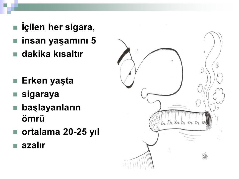 İçilen her sigara, insan yaşamını 5 dakika kısaltır Erken yaşta sigaraya başlayanların ömrü ortalama 20-25 yıl azalır