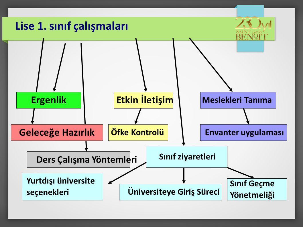 Ders Çalışma Yöntemleri Ergenlik Lise 1.