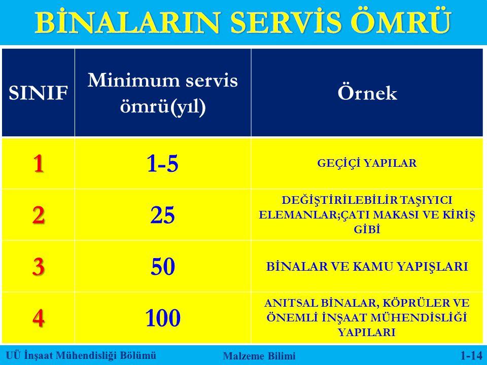 SINIF Minimum servis ömrü(yıl) Örnek11-5 GEÇİÇİ YAPILAR 225 DEĞİŞTİRİLEBİLİR TAŞIYICI ELEMANLAR;ÇATI MAKASI VE KİRİŞ GİBİ 350 BİNALAR VE KAMU YAPIŞLAR