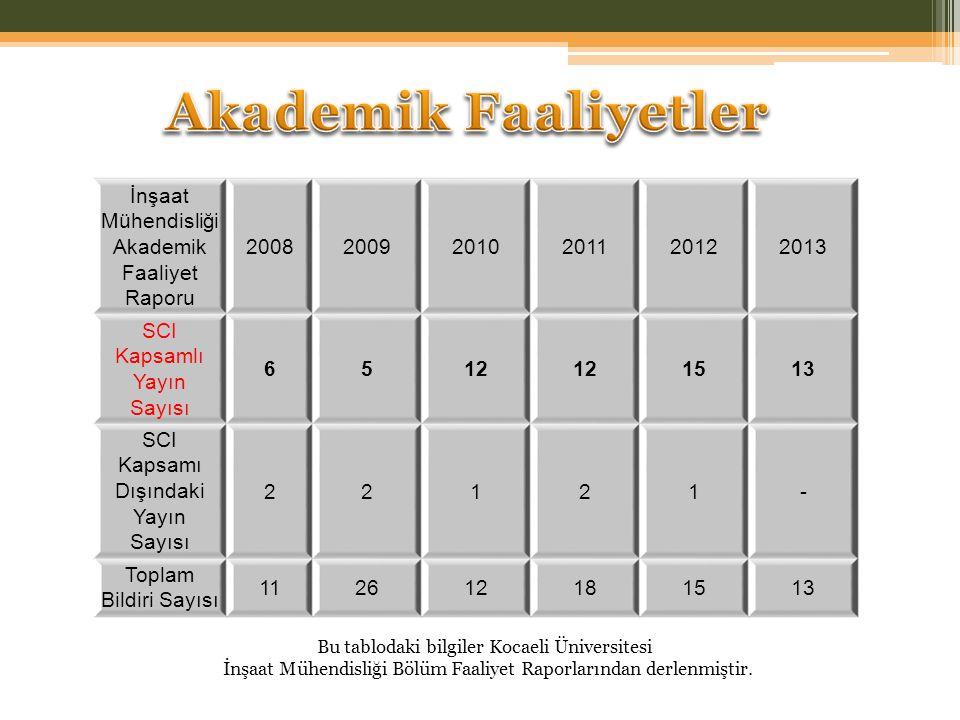İnşaat Mühendisliği Akademik Faaliyet Raporu 200820092010201120122013 SCI Kapsamlı Yayın Sayısı 6512 1513 SCI Kapsamı Dışındaki Yayın Sayısı 22121- To