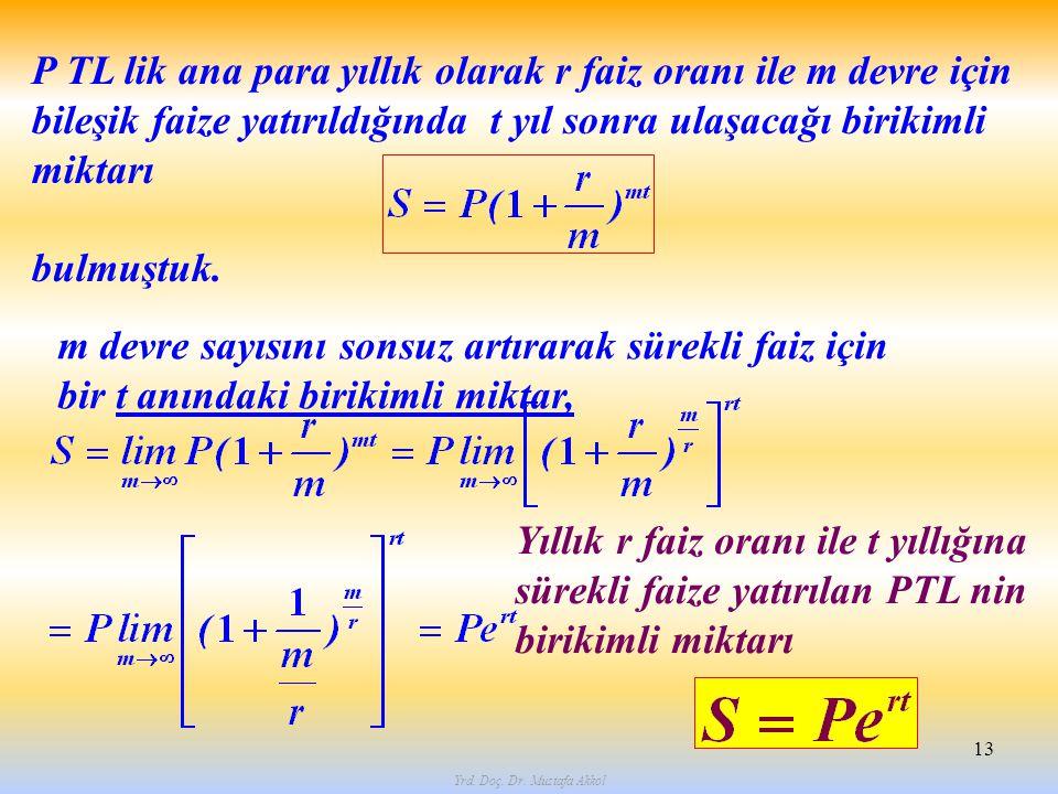 Yrd. Doç. Dr. Mustafa Akkol 13 P TL lik ana para yıllık olarak r faiz oranı ile m devre için bileşik faize yatırıldığında t yıl sonra ulaşacağı biriki