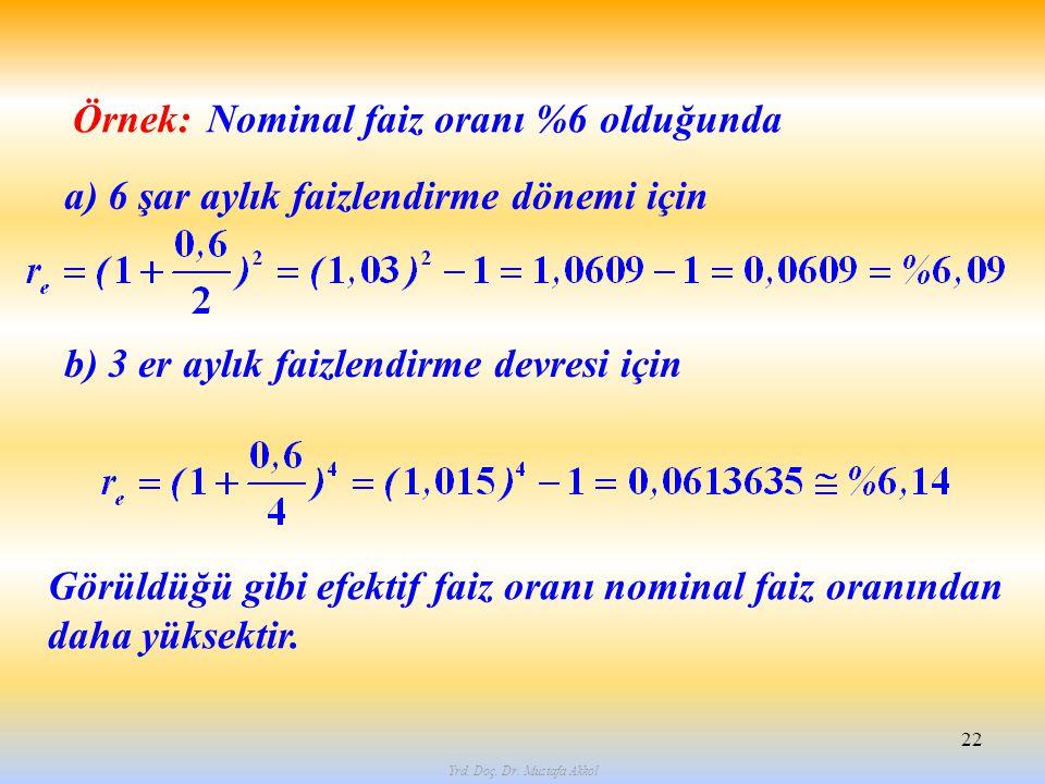 Yrd. Doç. Dr. Mustafa Akkol 22 Örnek: Nominal faiz oranı %6 olduğunda a) 6 şar aylık faizlendirme dönemi için b) 3 er aylık faizlendirme devresi için