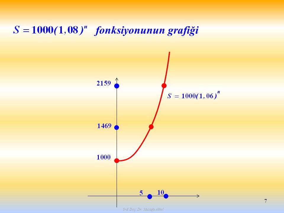 Yrd. Doç. Dr. Mustafa Akkol 7 fonksiyonunun grafiği