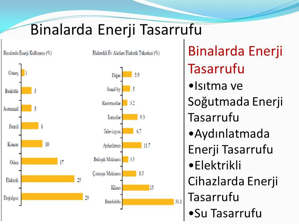 Binalarda Enerji Tasarrufu Isıtma ve Soğutmada Enerji Tasarrufu Aydınlatmada Enerji Tasarrufu Elektrikli Cihazlarda Enerji Tasarrufu Su Tasarrufu