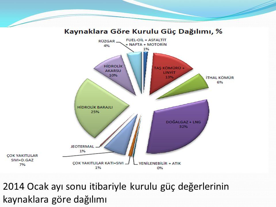 2014 Ocak ayı sonu itibariyle kurulu güç değerlerinin kaynaklara göre dağılımı