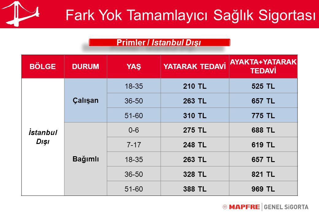 Fark Yok Tamamlayıcı Sağlık Sigortası Primler / İstanbul Dışı Primler / İstanbul Dışı BÖLGEDURUMYAŞYATARAK TEDAVİ AYAKTA+YATARAK TEDAVİ İstanbul Dışı