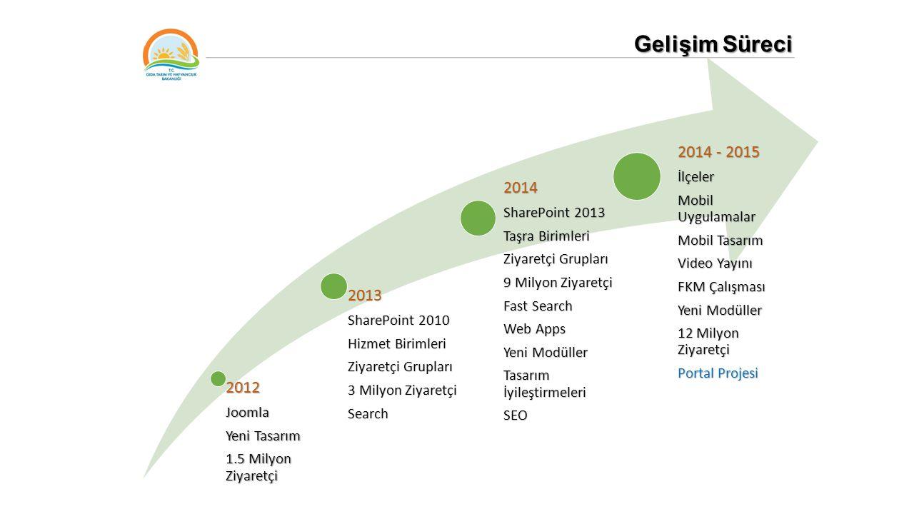 Gelişim Süreci 2012Joomla Yeni Tasarım 1.5 Milyon Ziyaretçi 2013 SharePoint 2010 Hizmet Birimleri Ziyaretçi Grupları 3 Milyon Ziyaretçi Search 2014 Sh