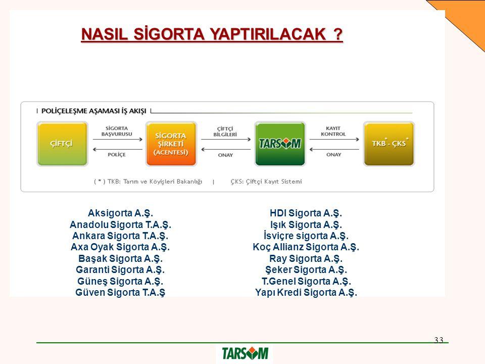 33 NASIL SİGORTA YAPTIRILACAK .Aksigorta A.Ş. Anadolu Sigorta T.A.Ş.