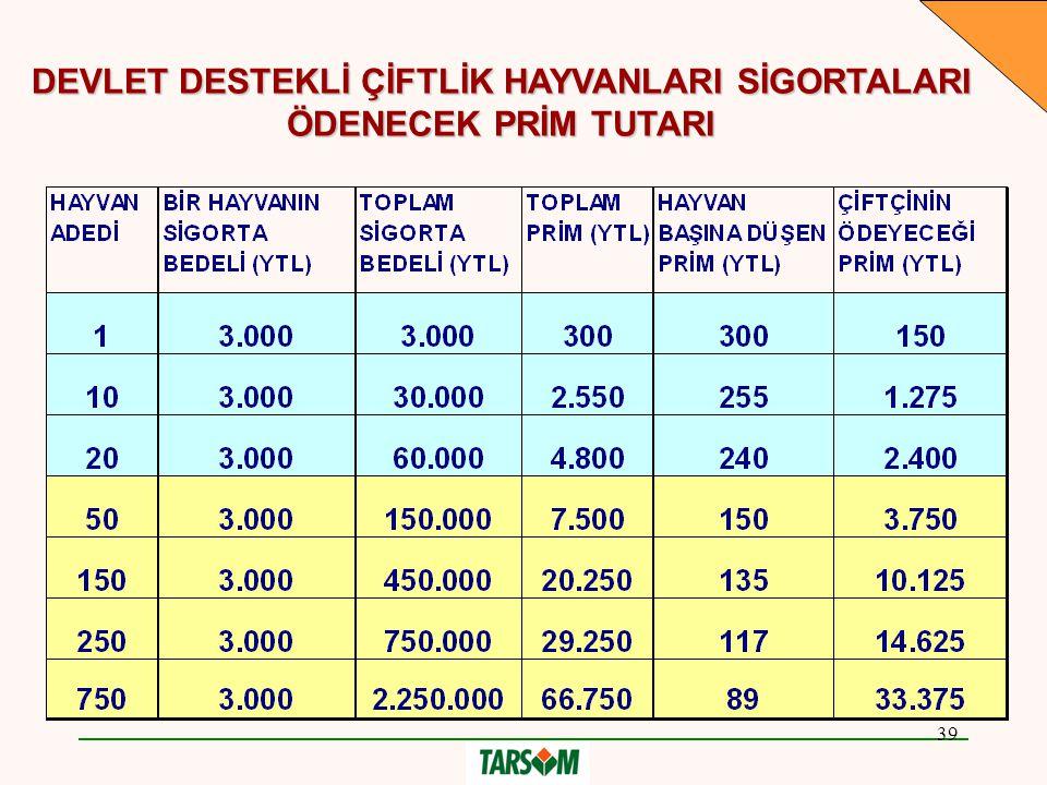 39 DEVLET DESTEKLİ ÇİFTLİK HAYVANLARI SİGORTALARI ÖDENECEK PRİM TUTARI
