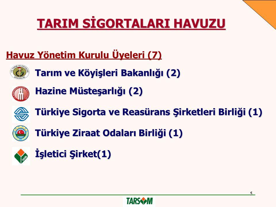 5 Havuz Yönetim Kurulu Üyeleri (7)  Tarım ve Köyişleri Bakanlığı (2)  Hazine Müsteşarlığı (2)  Türkiye Sigorta ve Reasürans Şirketleri Birliği (1)  Türkiye Ziraat Odaları Birliği (1)  İşletici Şirket(1) TARIM SİGORTALARI HAVUZU