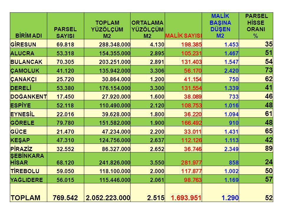 BİRİM ADI PARSEL SAYISI TOPLAM YÜZÖLÇÜM M2 ORTALAMA YÜZÖLÇÜM M2MALİK SAYISI MALİK BAŞINA DÜŞEN M2 PARSEL HİSSE ORANI % GİRESUN69.818288.348.0004.130 1