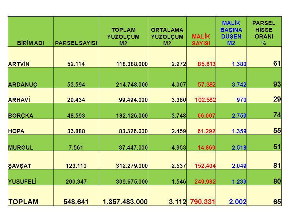 BİRİM ADIPARSEL SAYISI TOPLAM YÜZÖLÇÜM M2 ORTALAMA YÜZÖLÇÜM M2 MALİK SAYISI MALİK BAŞINA DÜŞEN M2 PARSEL HİSSE ORANI % ARTVİN52.114118.388.0002.272 85