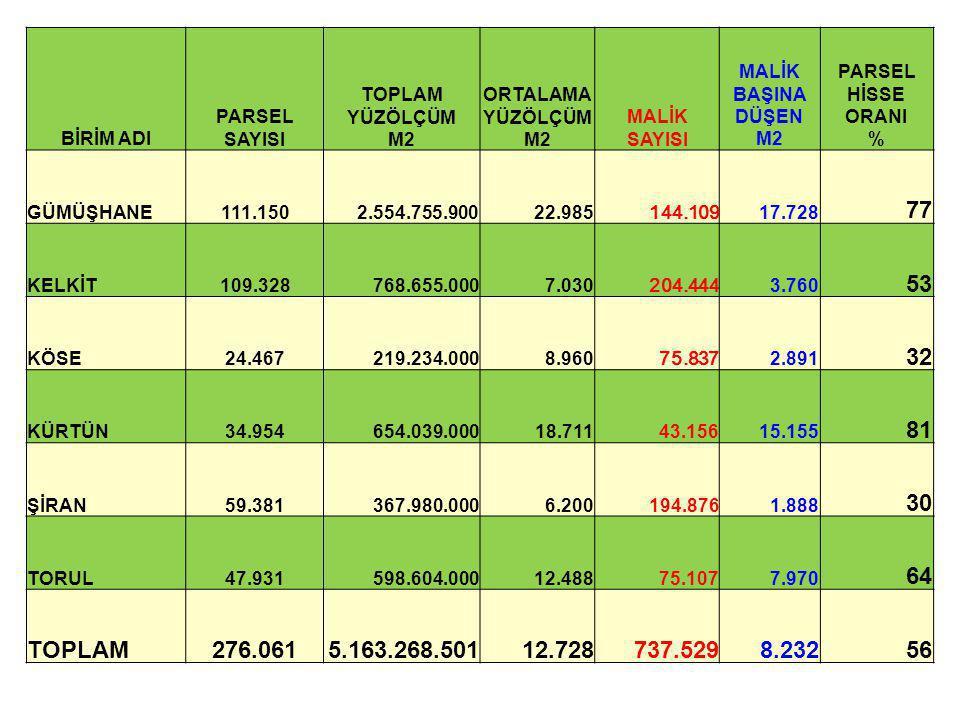 BİRİM ADI PARSEL SAYISI TOPLAM YÜZÖLÇÜM M2 ORTALAMA YÜZÖLÇÜM M2 MALİK SAYISI MALİK BAŞINA DÜŞEN M2 PARSEL HİSSE ORANI % GÜMÜŞHANE111.1502.554.755.9002