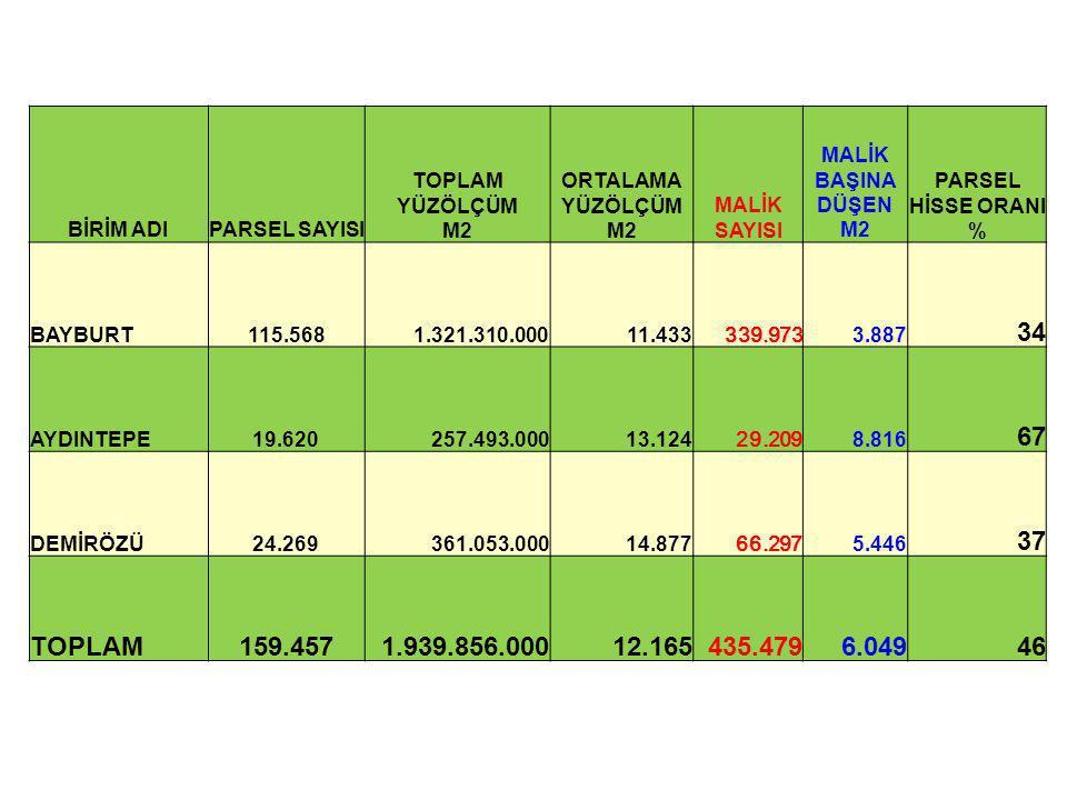 BİRİM ADIPARSEL SAYISI TOPLAM YÜZÖLÇÜM M2 ORTALAMA YÜZÖLÇÜM M2 MALİK SAYISI MALİK BAŞINA DÜŞEN M2 PARSEL HİSSE ORANI % BAYBURT115.5681.321.310.00011.4