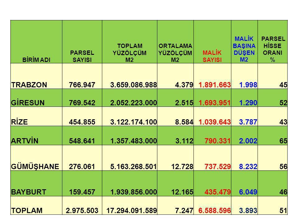 BİRİM ADI PARSEL SAYISI TOPLAM YÜZÖLÇÜM M2 ORTALAMA YÜZÖLÇÜM M2 MALİK SAYISI MALİK BAŞINA DÜŞEN M2 PARSEL HİSSE ORANI % TRABZON 766.9473.659.086.9884.
