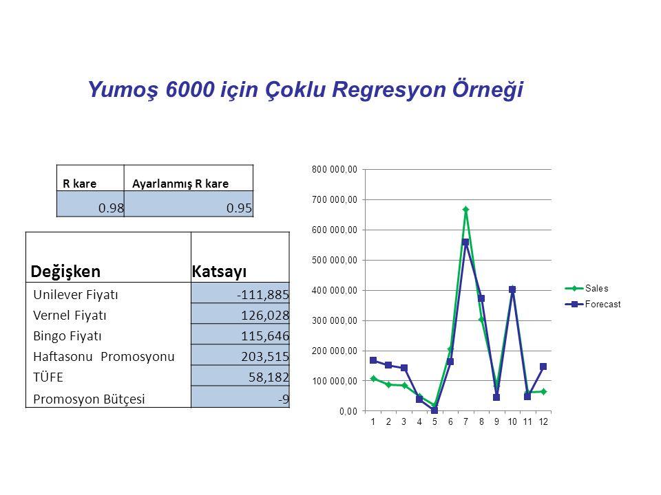 Yumoş 6000 için Çoklu Regresyon Örneği DeğişkenKatsayı Unilever Fiyatı-111,885 Vernel Fiyatı126,028 Bingo Fiyatı115,646 Haftasonu Promosyonu203,515 TÜ