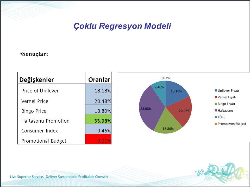 Çoklu Regresyon Modeli Sonuçlar: Değişkenler Oranlar Price of Unilever18.18% Vernel Price20.48% Bingo Price18.80% Haftasonu Promotion33.08% Consumer I