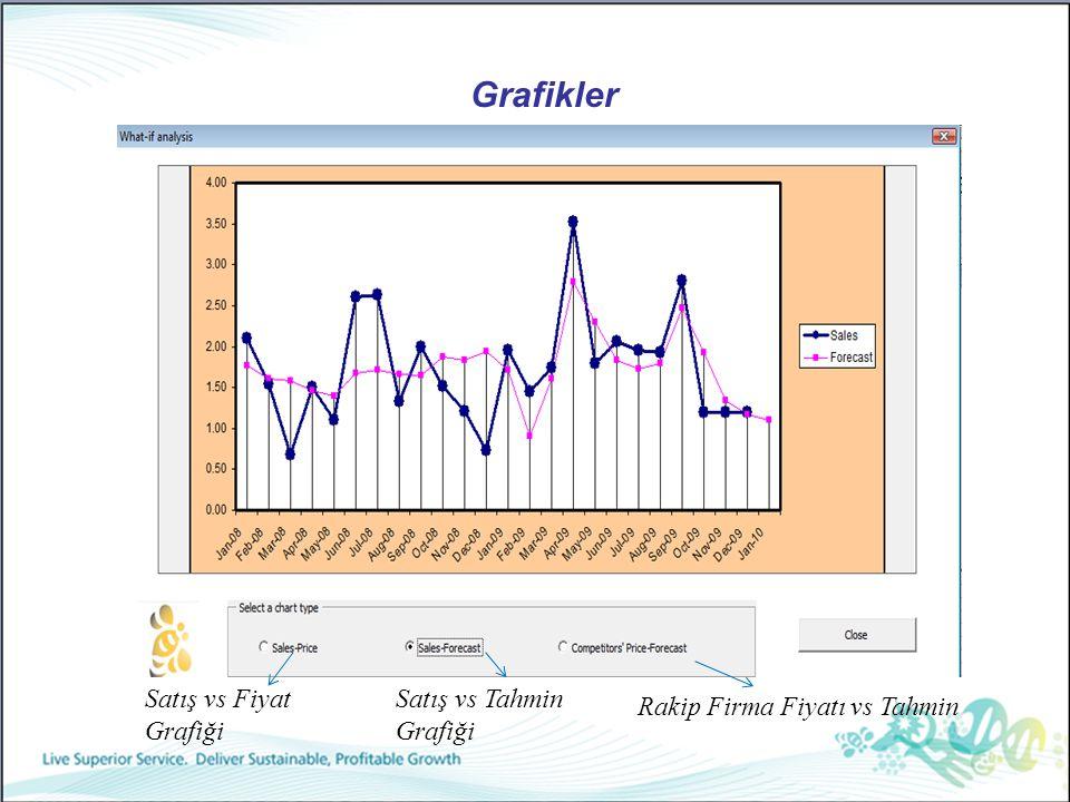 Grafikler Satış vs Fiyat Grafiği Satış vs Tahmin Grafiği Rakip Firma Fiyatı vs Tahmin
