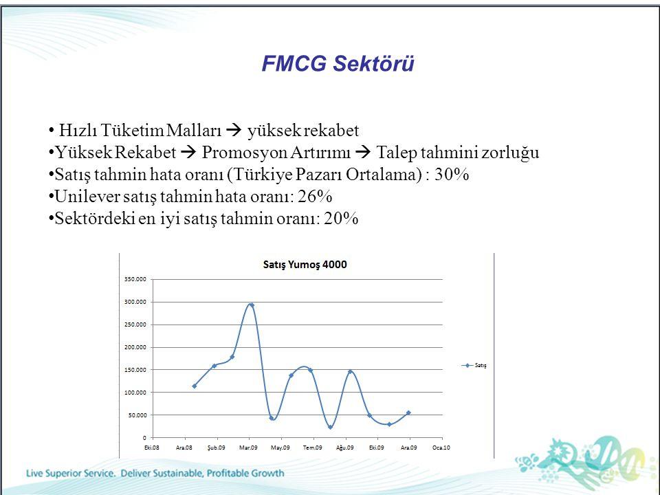 FMCG Sektörü Hızlı Tüketim Malları  yüksek rekabet Yüksek Rekabet  Promosyon Artırımı  Talep tahmini zorluğu Satış tahmin hata oranı (Türkiye Pazar