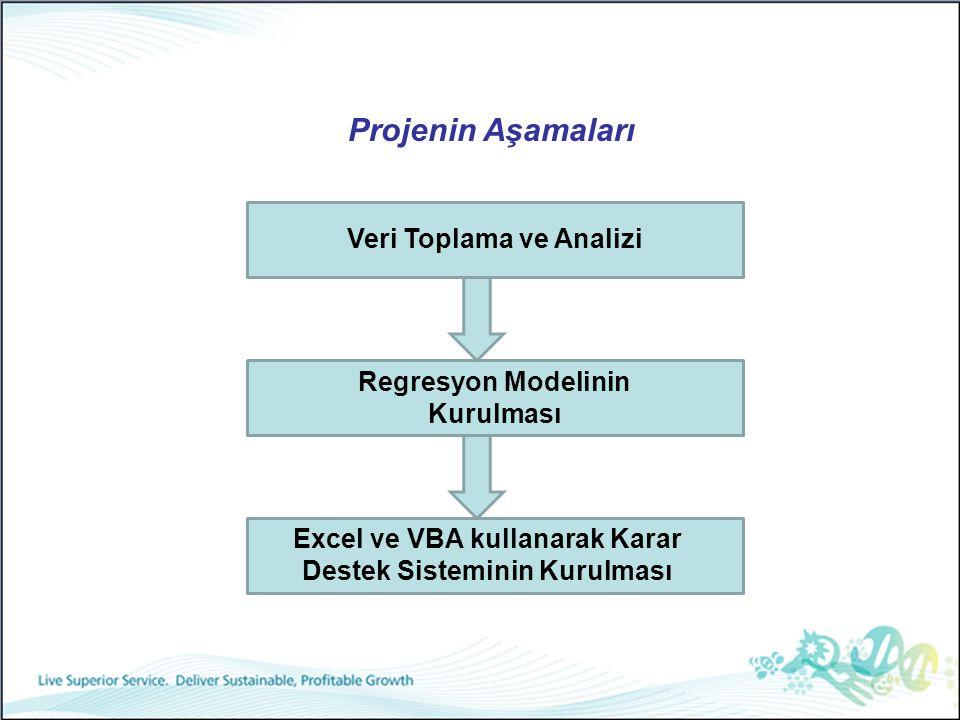 2 Projenin Aşamaları Excel ve VBA kullanarak Karar Destek Sisteminin Kurulması Regresyon Modelinin Kurulması Veri Toplama ve Analizi