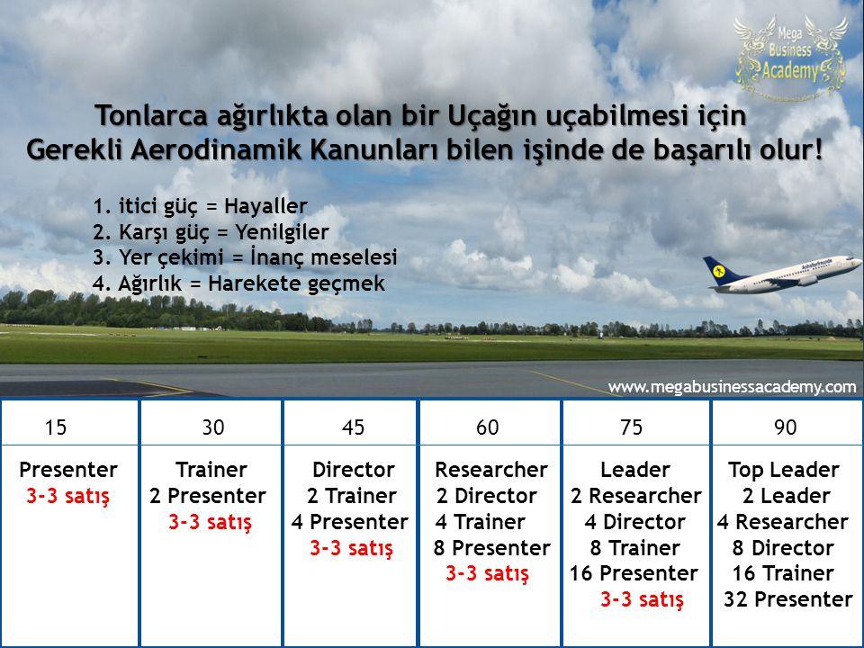 90 günde Top Leader – Ataner Şapçı 15 30 4560 75 90 Presenter Trainer Director Researcher Leader Top Leader 3-3 satış 2 Presenter 2 Trainer 2 Director