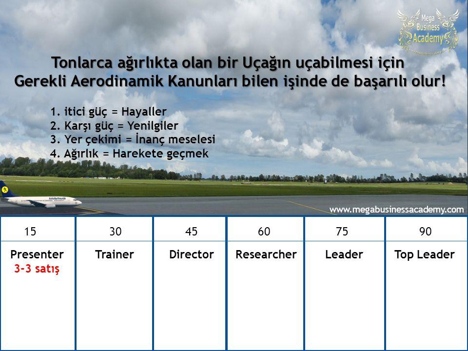 90 günde Top Leader – Ataner Şapçı 15 30 4560 75 90 Presenter Trainer Director Researcher Leader Top Leader 3-3 satış Tonlarca ağırlıkta olan bir Uçağ