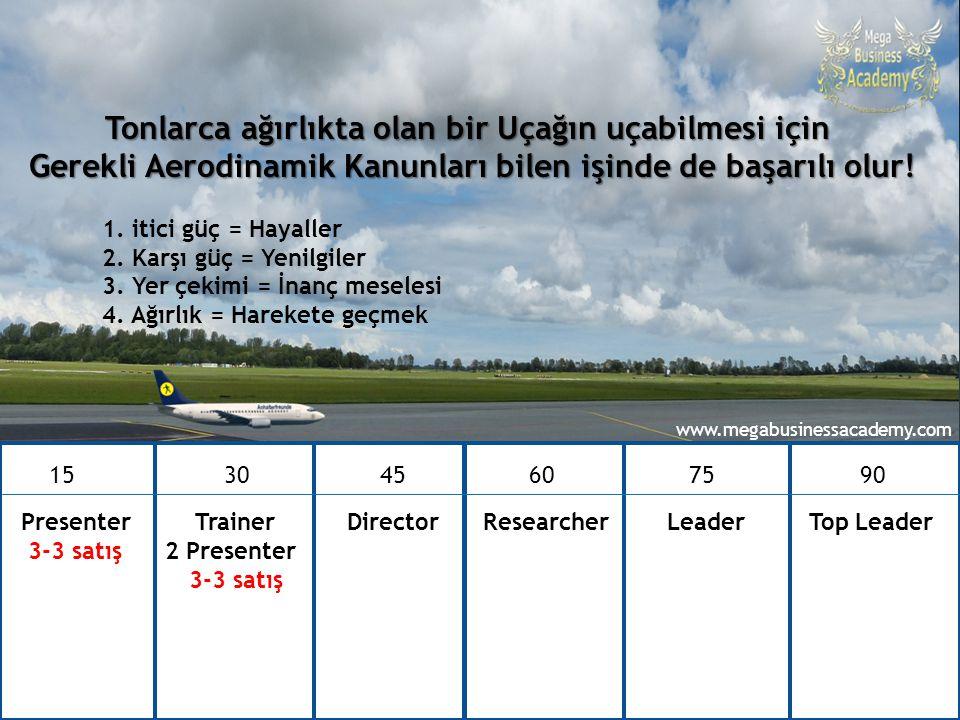 90 günde Top Leader – Ataner Şapçı 15 30 4560 75 90 Presenter Trainer Director Researcher Leader Top Leader 3-3 satış 2 Presenter 3-3 satış Tonlarca a