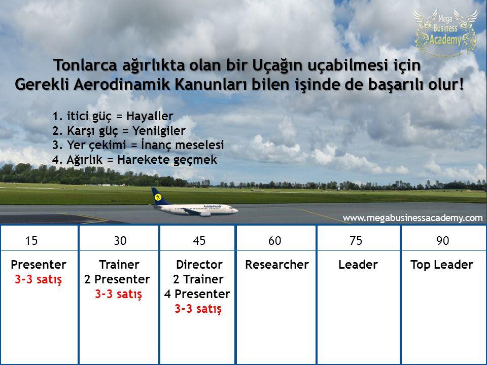 90 günde Top Leader – Ataner Şapçı 15 30 4560 75 90 Presenter Trainer Director Researcher Leader Top Leader 3-3 satış 2 Presenter 2 Trainer 3-3 satış
