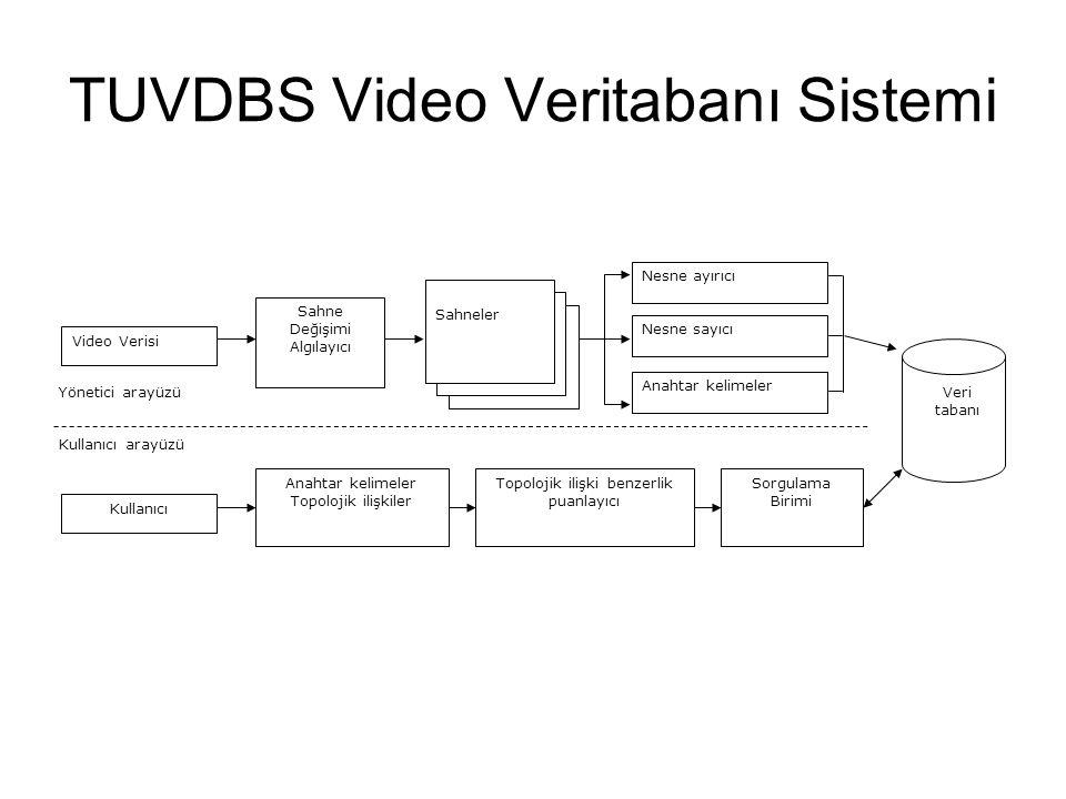 TUVDBS Video Veritabanı Sistemi Video Verisi Sahne Değişimi Algılayıcı Sahneler Nesne ayırıcı Nesne sayıcı Anahtar kelimeler Kullanıcı Anahtar kelimeler Topolojik ilişkiler Topolojik ilişki benzerlik puanlayıcı Sorgulama Birimi Veri tabanı Yönetici arayüzü Kullanıcı arayüzü