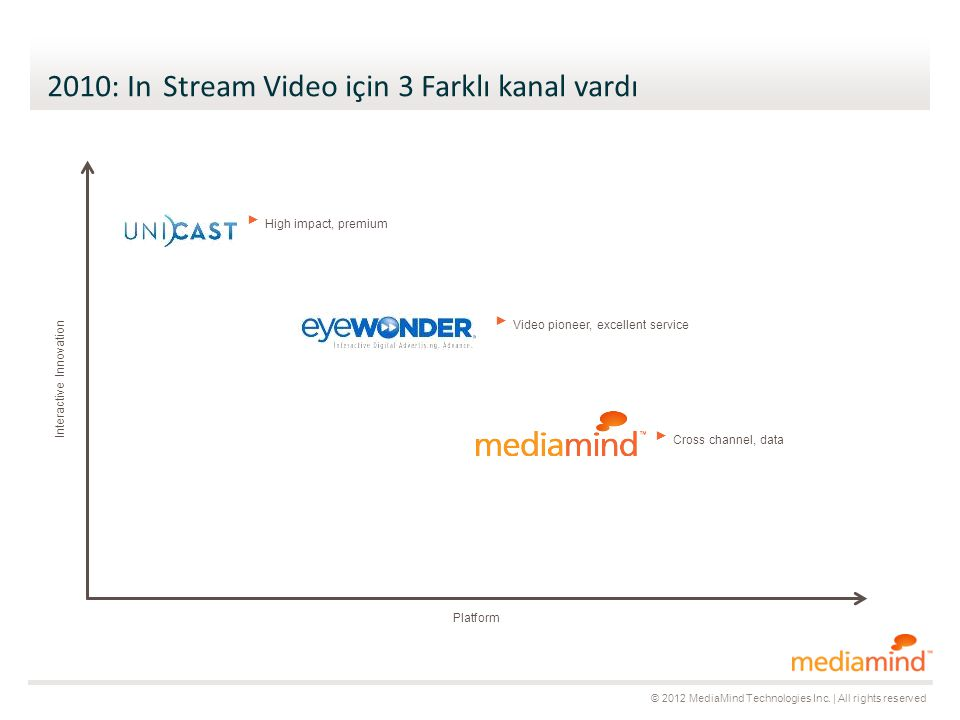 © 2012 MediaMind Technologies Inc.   All rights reserved Vast Yayınlarında Yıllara göre CTR