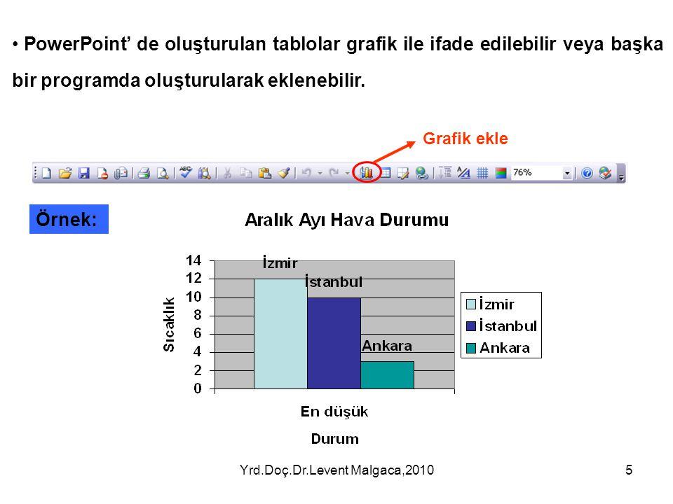 Yrd.Doç.Dr.Levent Malgaca,20104 3.Tablo ve Grafik Ekleme PowerPoint' de istenilen satır ve sütun Tablolar oluşturulabilir veya başka bir programda olu