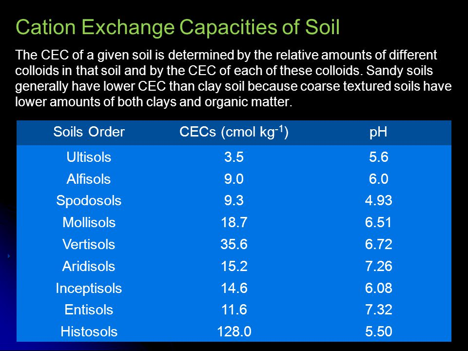 Cation Exchange Capacities of Soil The CEC of a given soil is determined by the relative amounts of different colloids in that soil and by the CEC of
