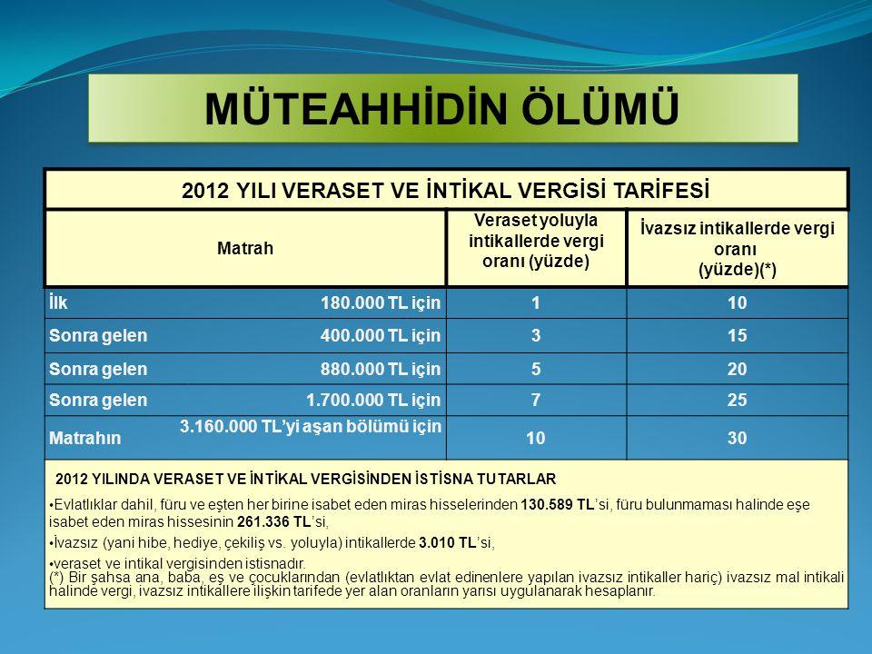 2012 YILI VERASET VE İNTİKAL VERGİSİ TARİFESİ Matrah Veraset yoluyla intikallerde vergi oranı (yüzde) İvazsız intikallerde vergi oranı (yüzde)(*) İlk1