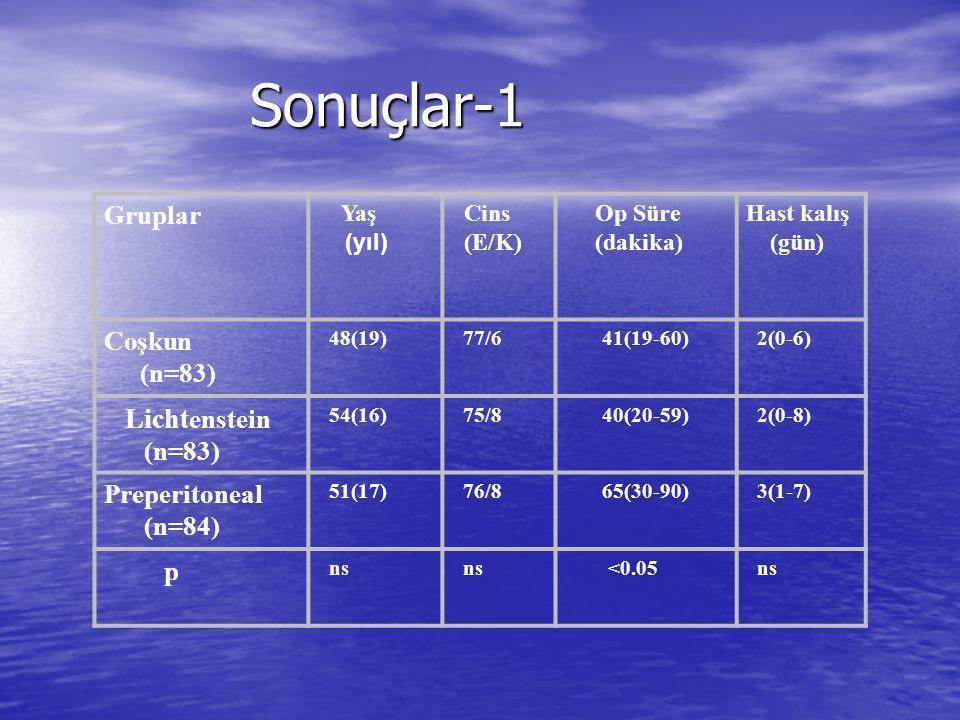 Sonuçlar-1 Gruplar Yaş (yıl) Cins (E/K) Op Süre (dakika) Hast kalış (gün) Coşkun (n=83) 48(19) 77/6 41(19-60) 2(0-6) Licht enstein (n=83) 54(16) 75/8