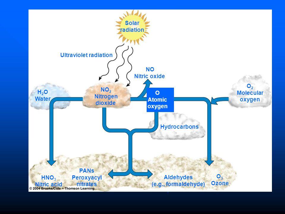 Solar radiation Ultraviolet radiation NO Nitric oxide H 2 O Water NO 2 Nitrogen dioxide Hydrocarbons O 2 Molecular oxygen HNO 3 Nitric acid PANs Perox