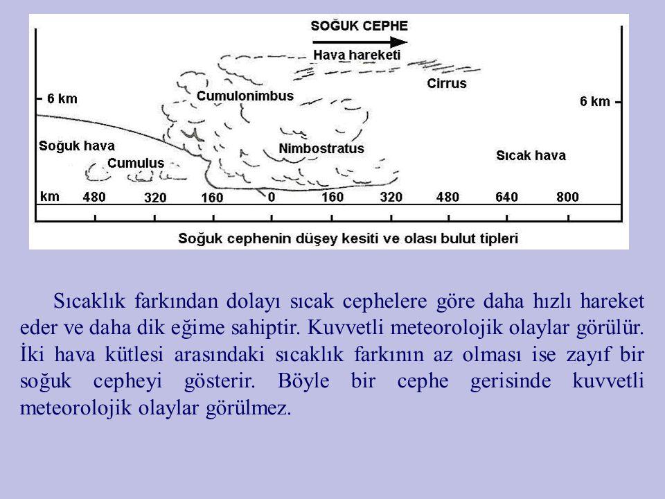 c) Duralar (Stasyoner) Cephe: Nispeten hareketsiz olan cephelere Duralar Cephe denir.