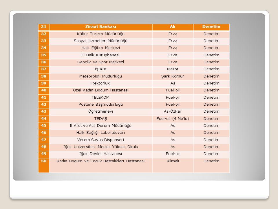 31Ziraat BankasıAkDenetim 32Kültür Turizm MüdürlüğüErvaDenetim 33Sosyal Hizmetler MüdürlüğüErvaDenetim 34Halk Eğitim MerkeziErvaDenetim 35İl Halk Kütü
