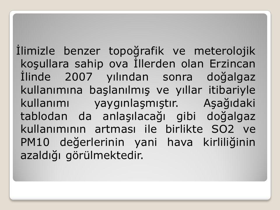 İlimizle benzer topoğrafik ve meterolojik koşullara sahip ova İllerden olan Erzincan İlinde 2007 yılından sonra doğalgaz kullanımına başlanılmış ve yıllar itibariyle kullanımı yaygınlaşmıştır.